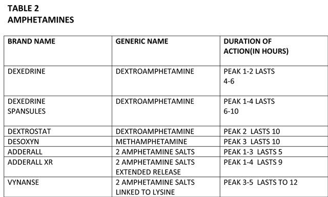 DRPAULAmphetaminetable2013weblrg